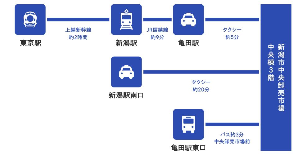 公共交通機関をご利用の場合のアクセス方法