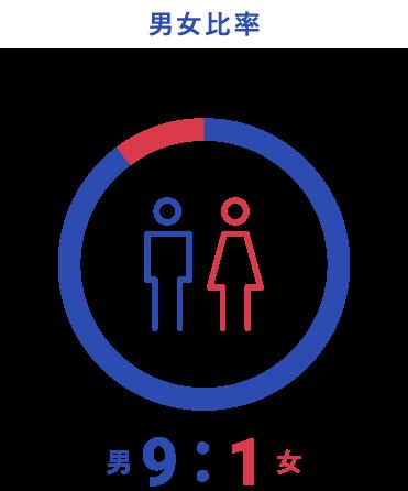 男女比率のグラフ