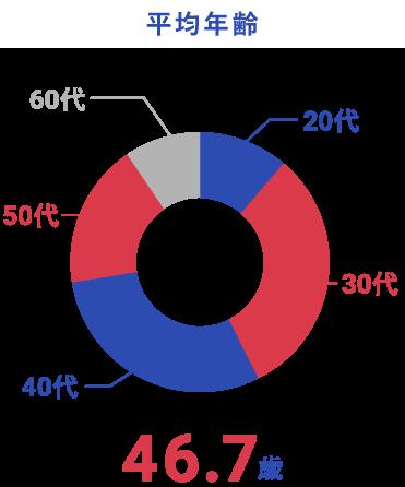 平均年齢のグラフ