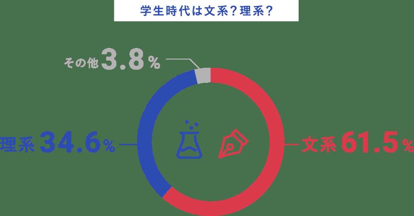 文理の割合のグラフ